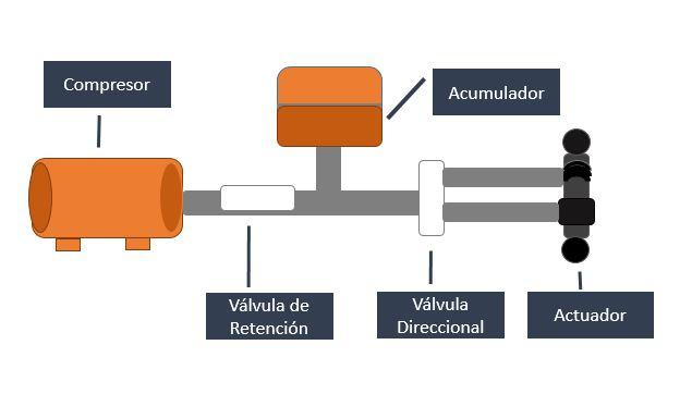 Esquema circuito neumático